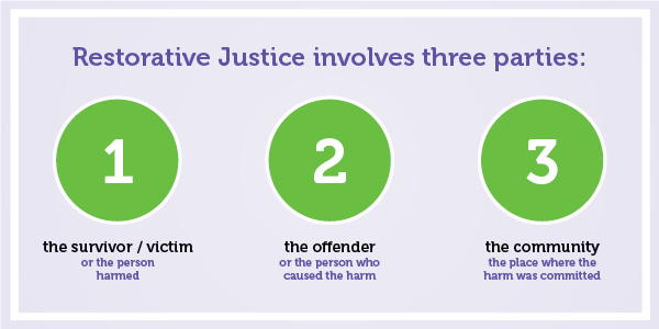 Restorative Justice involves 3 parties