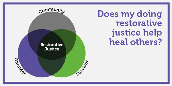 Does my doing restorative justice help others?